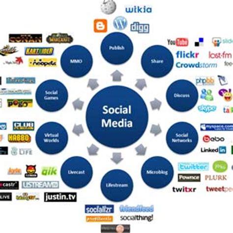 Social media essay-advantages and disadvantages of social